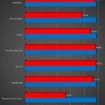Intel Core i7 4770K vs AMD FX-4170: prestazioni in 8 giochi